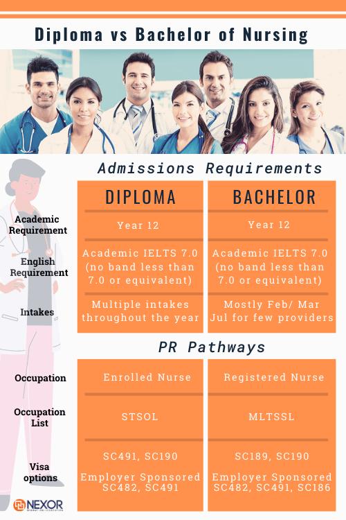 Diploma Vs Bachelor Nursing